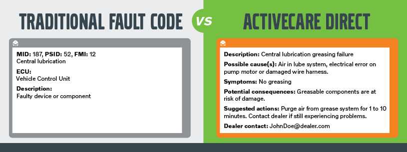 ACD vs Telematics Fault Codes - Example 3