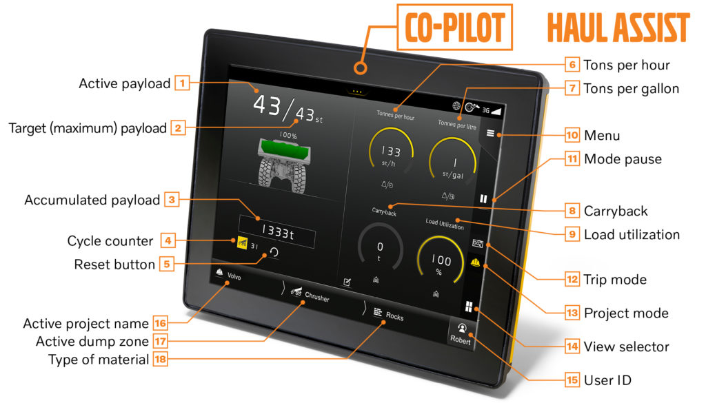 Volvo Co-Pilot Display